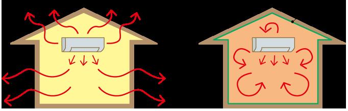 内側に施工して暖房効果を高める